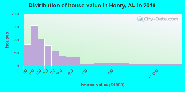 Henry County home values distribution