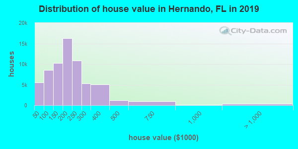 Hernando County home values distribution