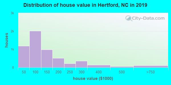 Distribution of house value in Hertford, NC in 2018