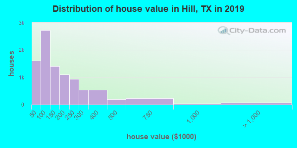 Hill County home values distribution