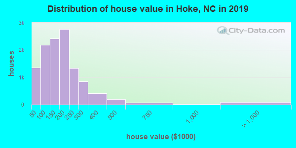 Hoke County home values distribution