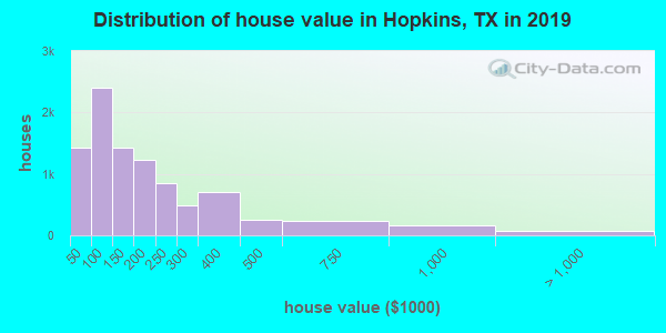 Hopkins County home values distribution
