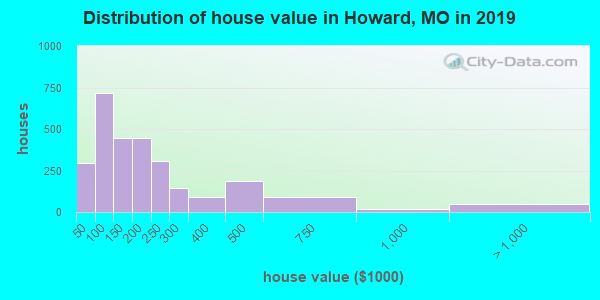 Distribution of house value in Howard, MO in 2017