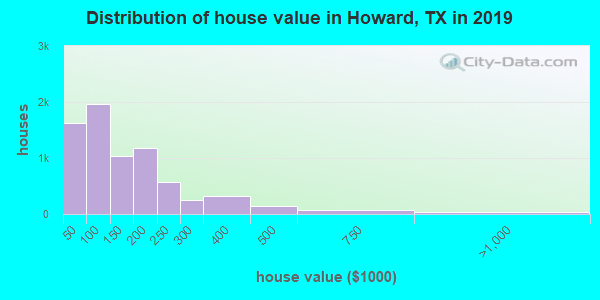 Howard County home values distribution