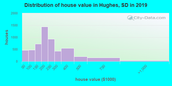 Hughes County home values distribution