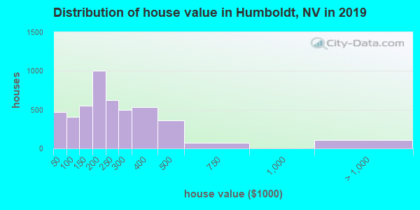 Humboldt County home values distribution