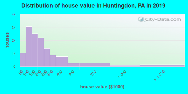 Huntingdon County home values distribution