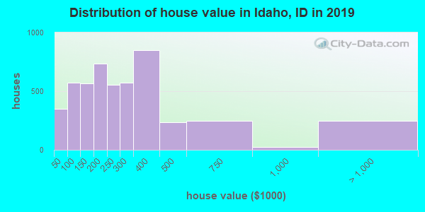 Idaho County home values distribution