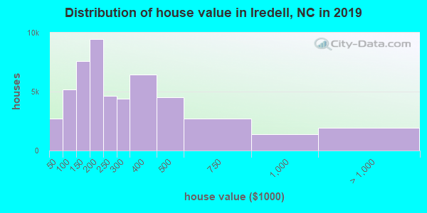 Distribution of house value in Iredell, NC in 2017