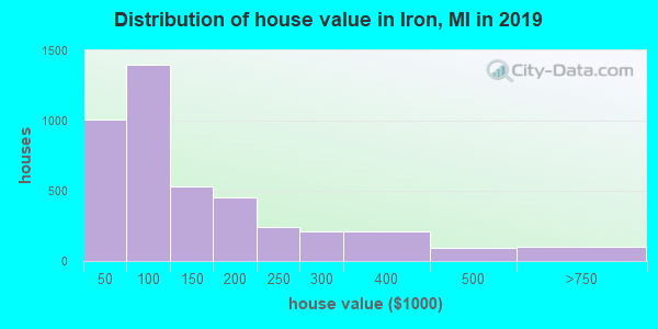 Iron County home values distribution