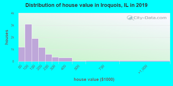Distribution of house value in Iroquois, IL in 2017