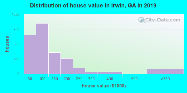 Irwin County home values distribution
