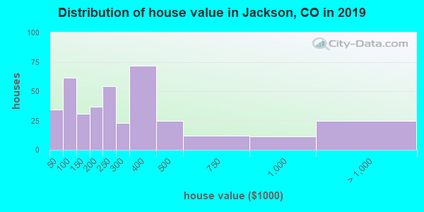 Distribution of house value in Jackson, CO in 2017