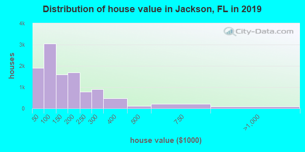 Distribution of house value in Jackson, FL in 2017