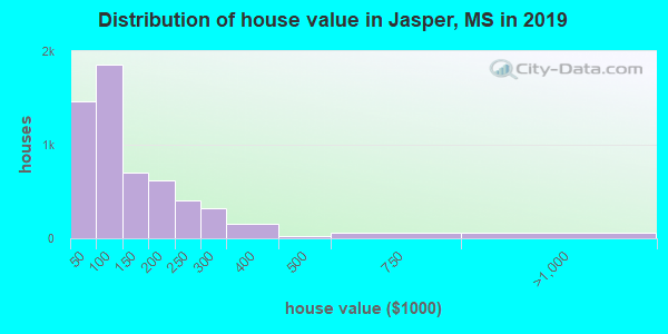 Distribution of house value in Jasper, MS in 2019
