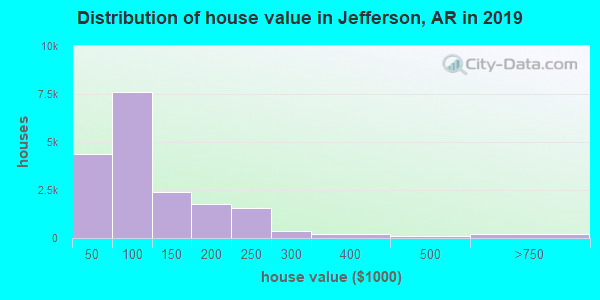 Jefferson County home values distribution