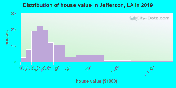 Jefferson Parish home values distribution