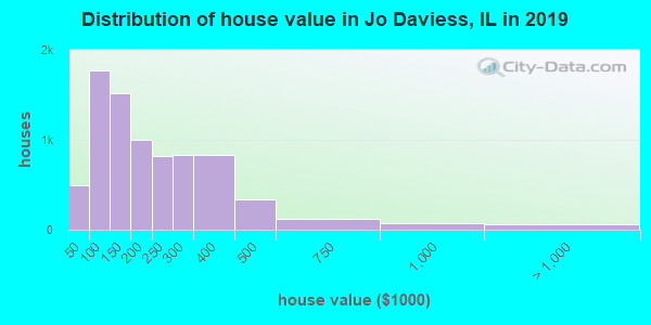 Jo Daviess County home values distribution