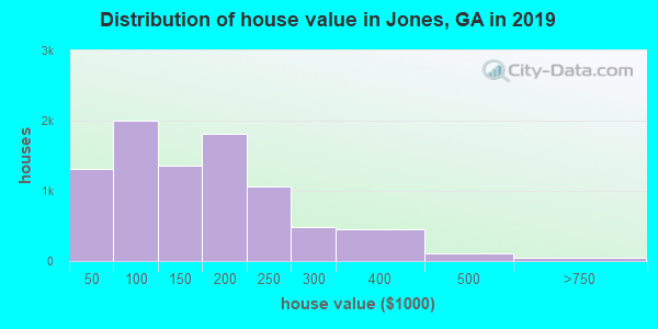 Jones County home values distribution