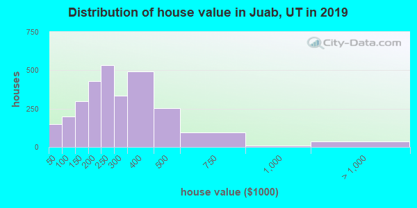 Juab County home values distribution