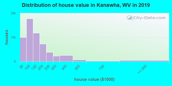 Kanawha County home values distribution