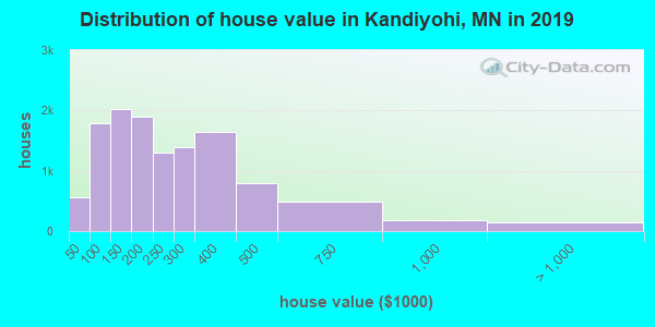Kandiyohi County home values distribution
