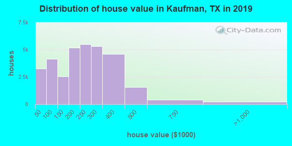 Kaufman County home values distribution