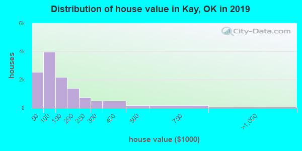 Kay County home values distribution