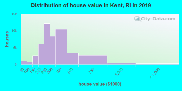 Distribution of house value in Kent, RI in 2019