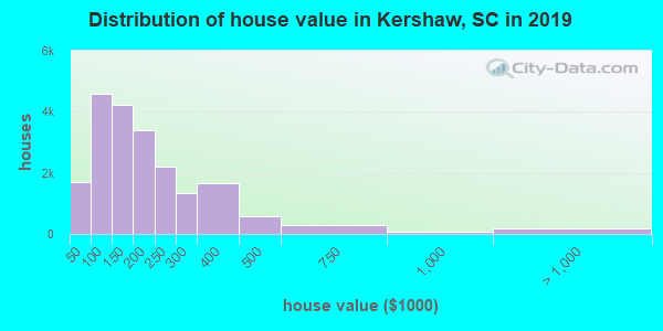 Kershaw County home values distribution