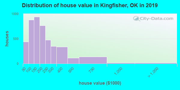 Kingfisher County home values distribution