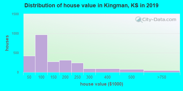 Kingman County home values distribution