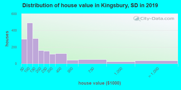 Kingsbury County home values distribution