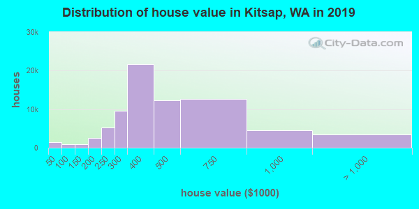 Kitsap County home values distribution