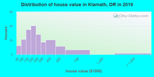 Distribution of house value in Klamath, OR in 2017