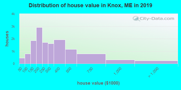 Knox County home values distribution