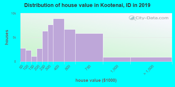 Distribution of house value in Kootenai, ID in 2019