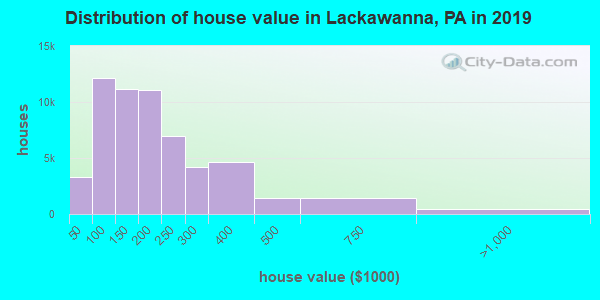 Lackawanna County home values distribution