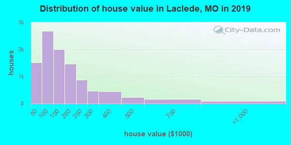 Laclede County home values distribution