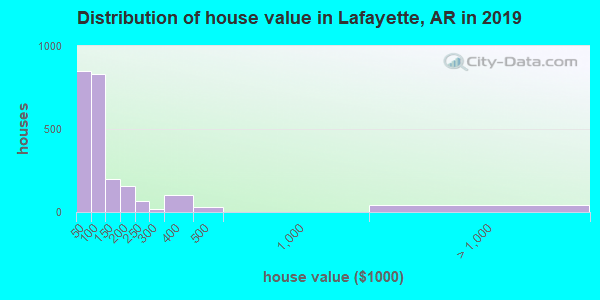 Lafayette County home values distribution