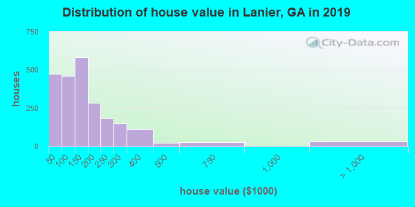 Lanier County home values distribution