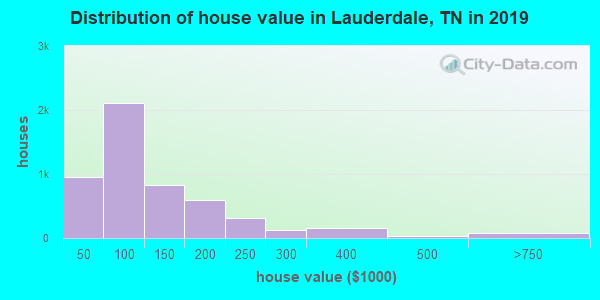 Lauderdale County home values distribution