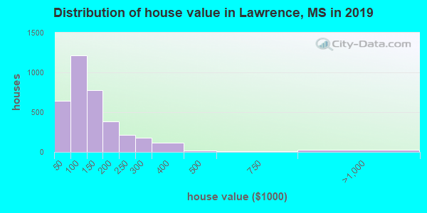 Lawrence County home values distribution