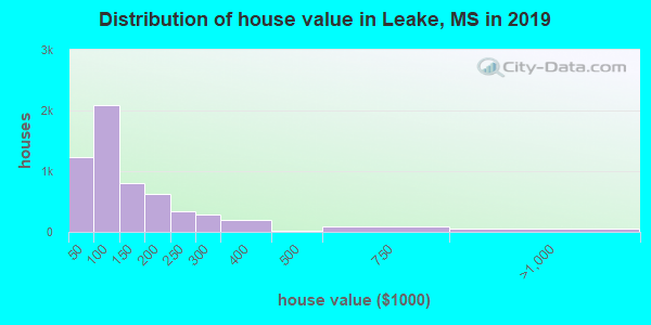 Leake County home values distribution