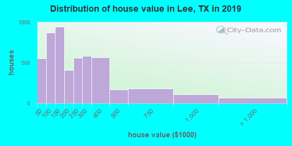 Lee County home values distribution