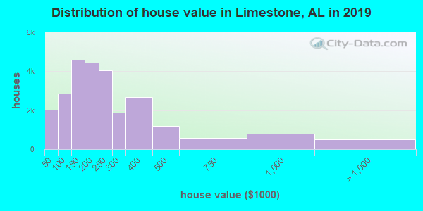 Limestone County home values distribution