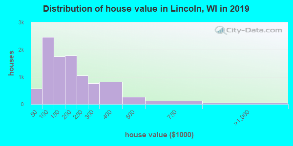 Lincoln County home values distribution