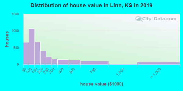 Linn County home values distribution