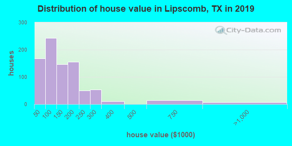 Distribution of house value in Lipscomb, TX in 2017