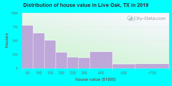 Live Oak County home values distribution